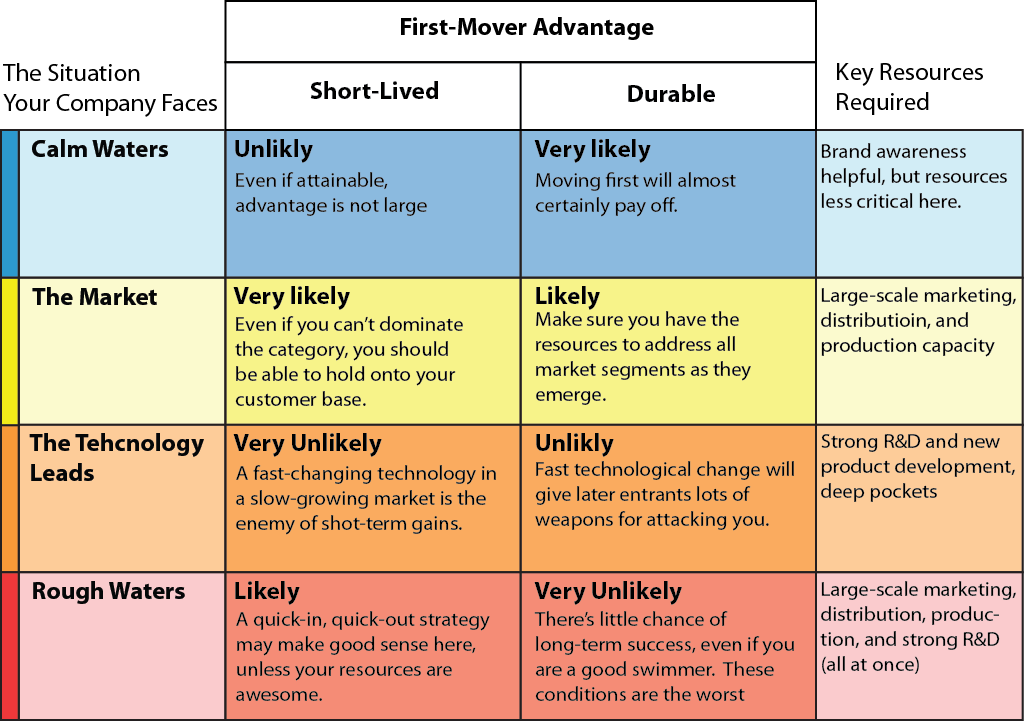 new trade theory first mover advantage First mover advantage (forthcoming in palgrave encyclopedia of strategic management) in a business context, first mover advantage refers to the benefit enjoyed by a firm as the consequence of its early entry into a new market.